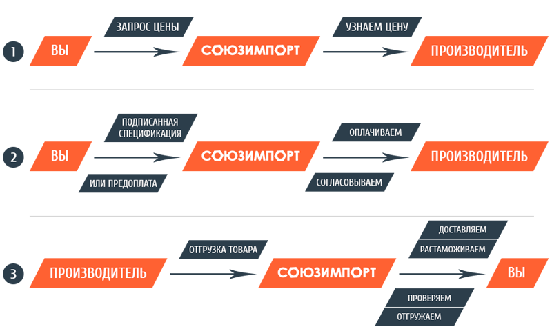 схема работы Союзимпорт